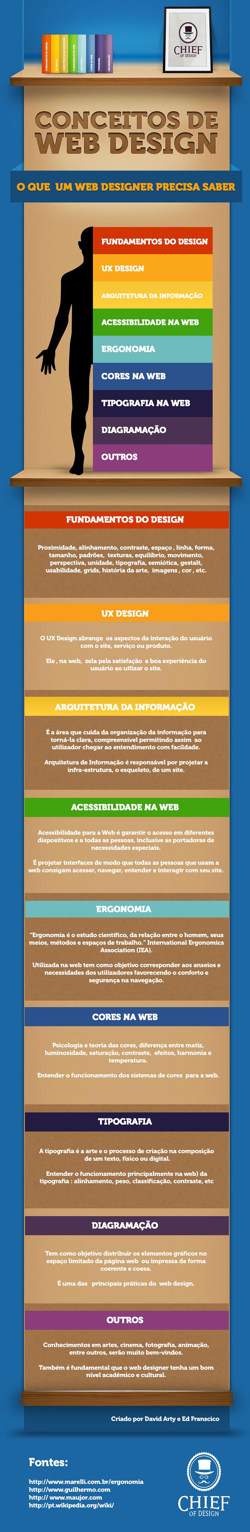 infografico conceitos de web-design