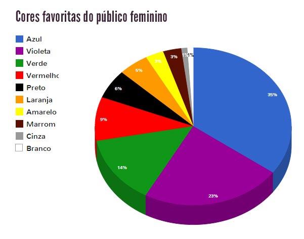 cores favoritas mulheres