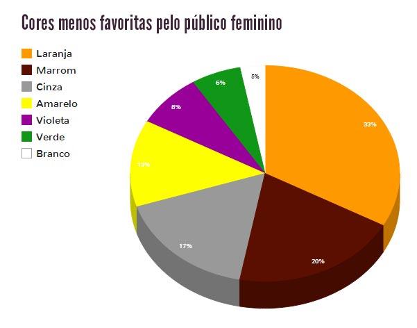 Cores menos favoritas pelas mulheres