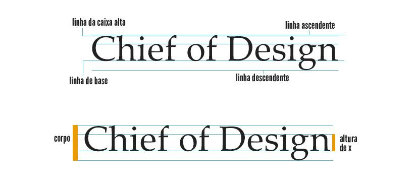 tipografia: corpo linha base