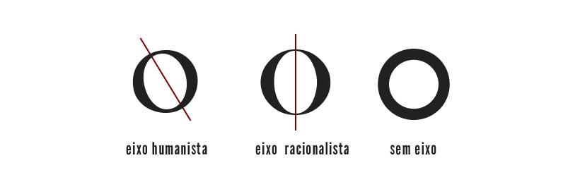 tipografia: eixo