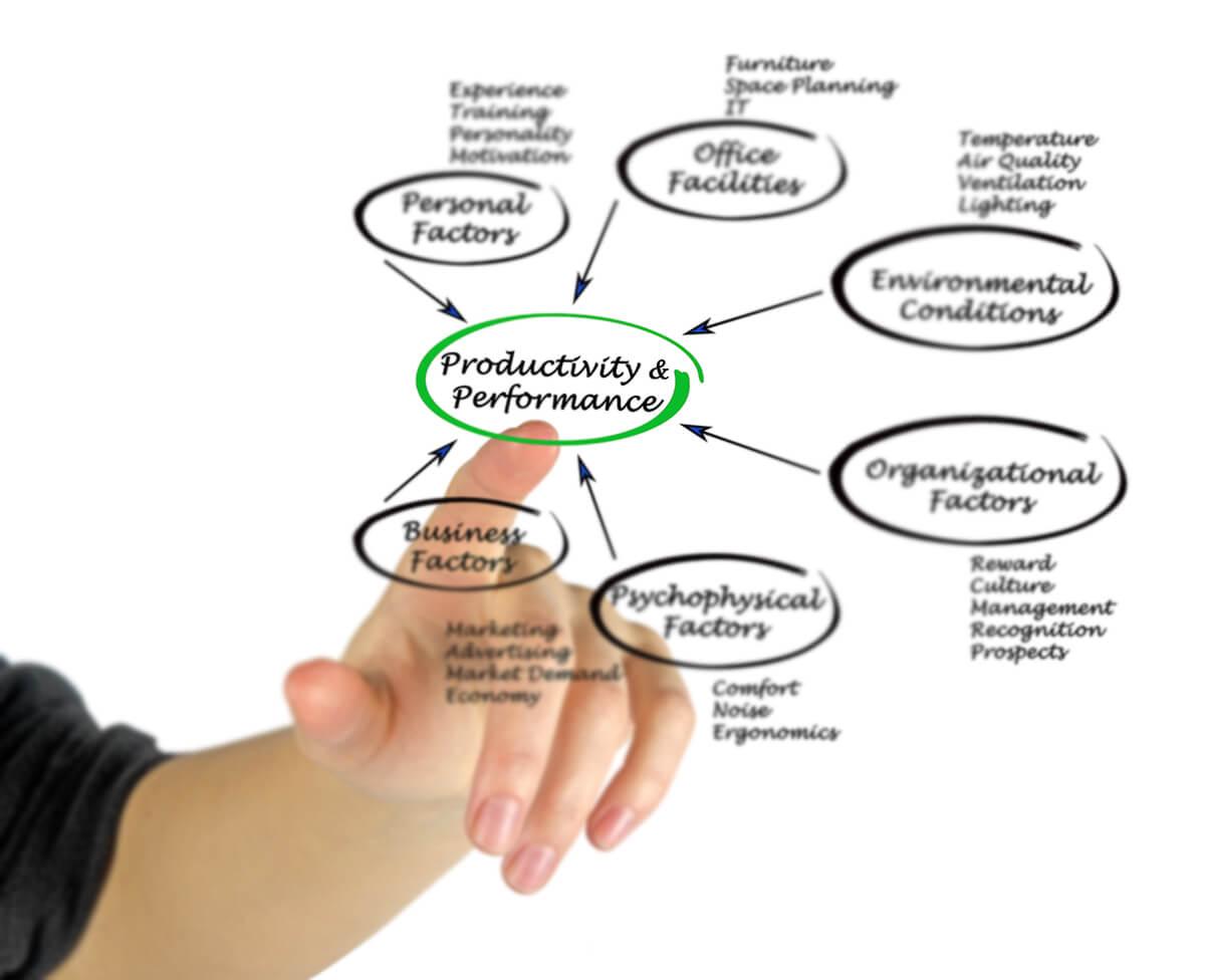 produtividade e perfomace