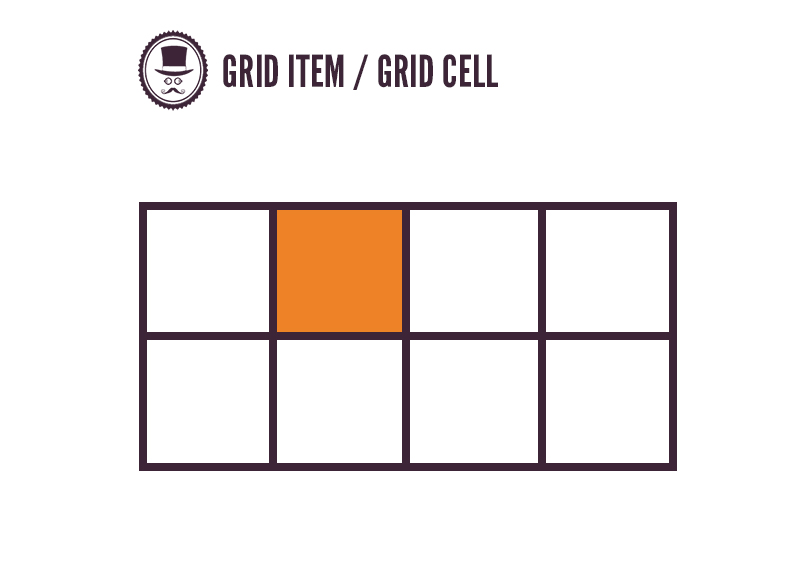 Grid Item ou Grid Cell