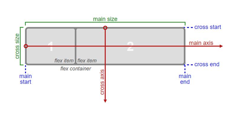 Flexbox CSS