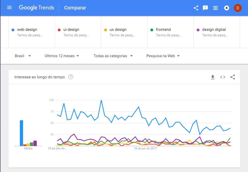 Web Design morreu - Gráfico google trends no Brasil