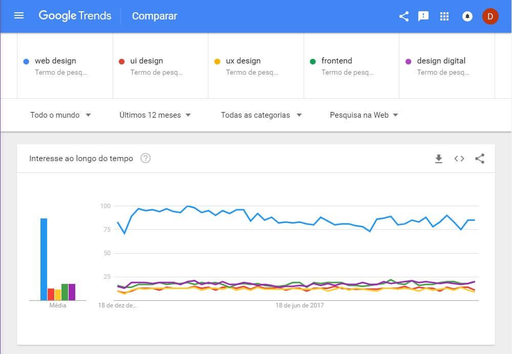 Web Design morreu - Gráfico google trends do mundo
