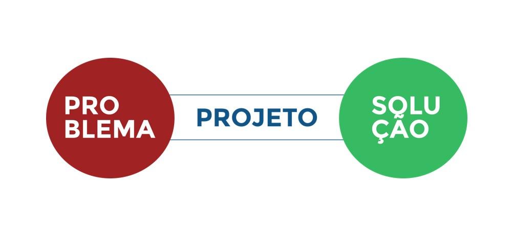 Imagem ilustrativa sobre o processo de designq
