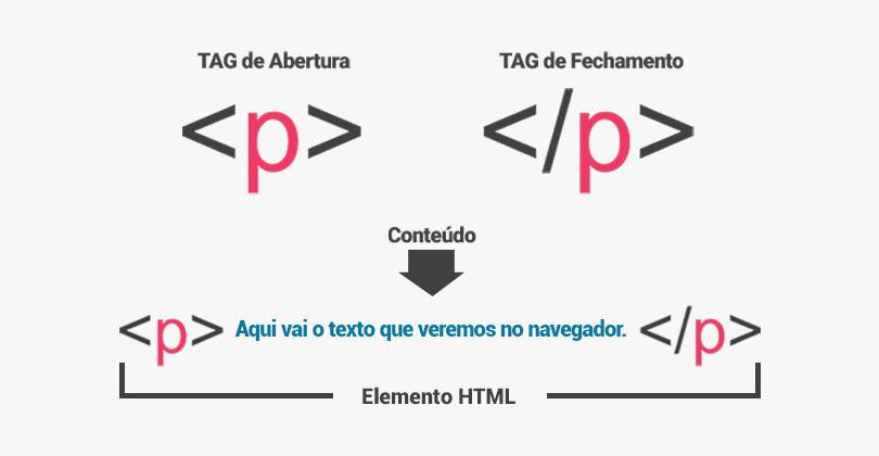 estrutura de um elemento html