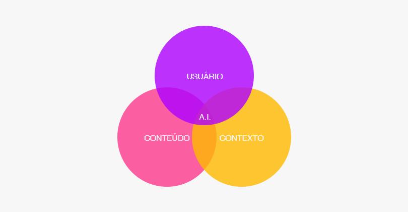 círculos conceituais arquitetura da informação
