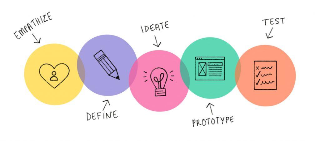 design thinking - o passo a passo